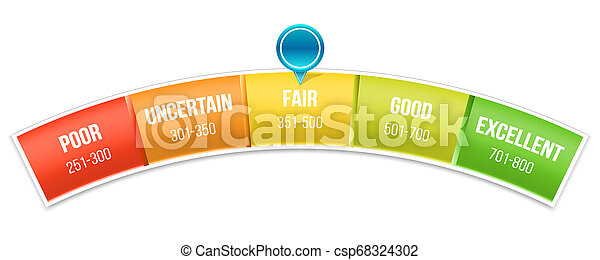 Creative of credit score rating scale with pointer. Art design manometer. Banking report borrowing application risk form document loan business market. Abstract concept graphic element - csp68324302