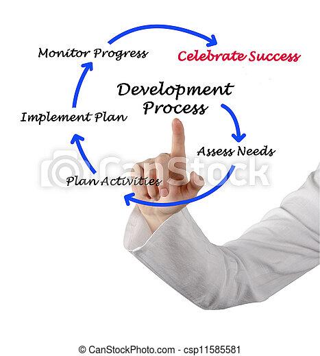 Diagram of development process - csp11585581