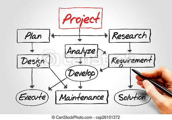 Project development - csp26101372